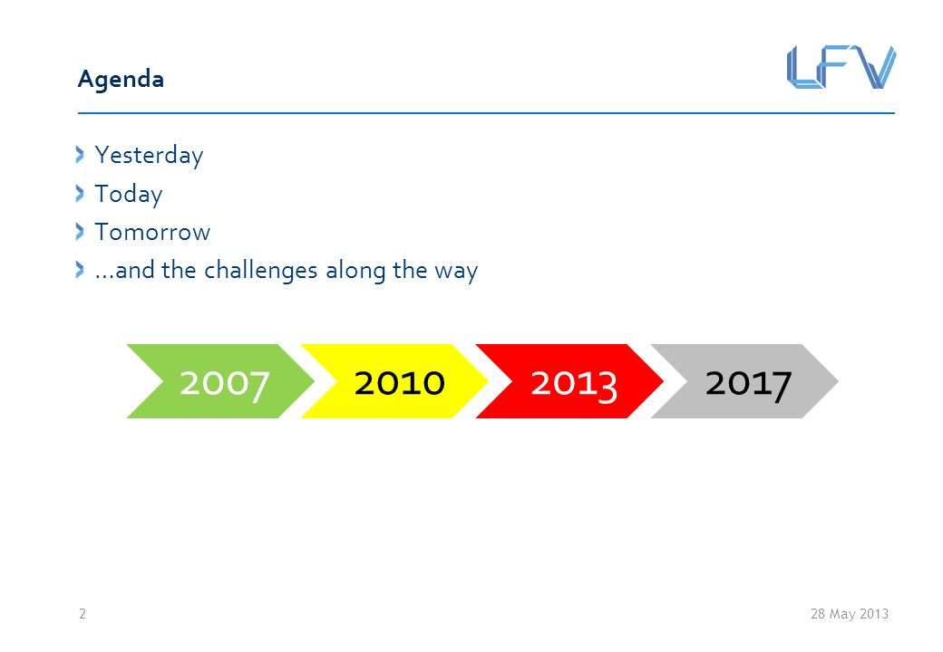 28 May 2013 Agenda Yesterday Today Tomorrow …and the challenges along the way 2 2007201020132017
