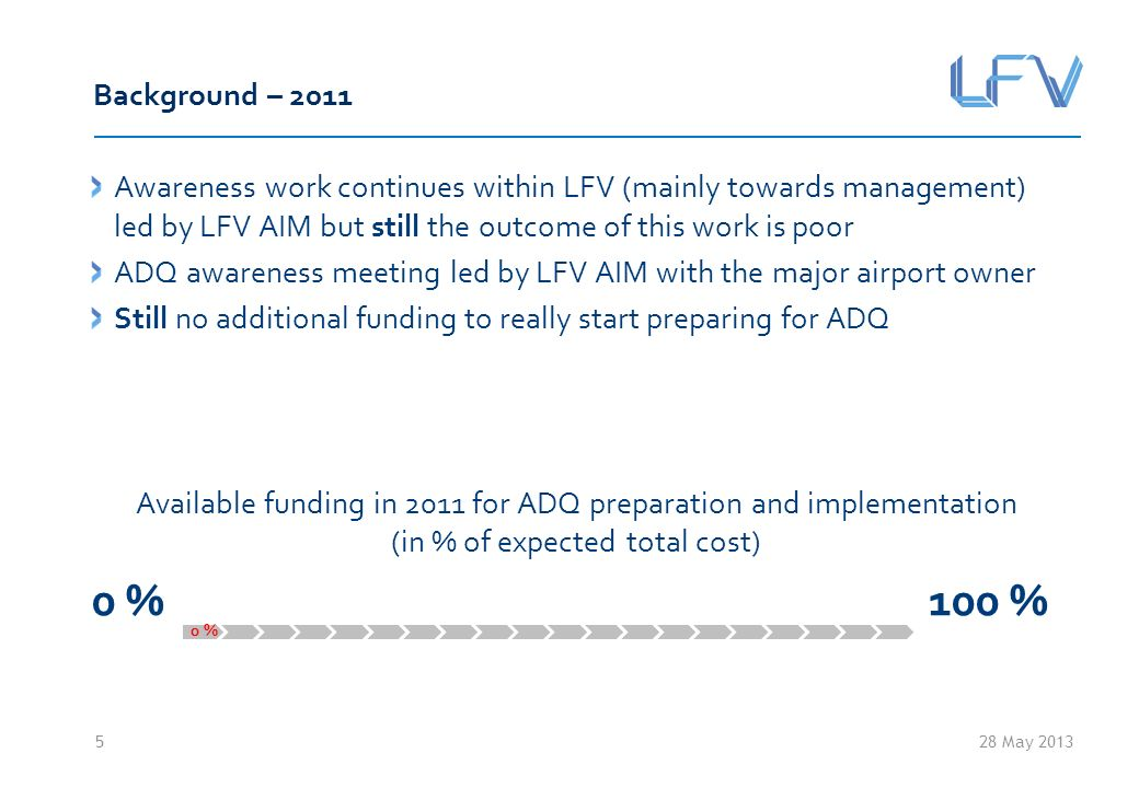 28 May 2013 Background – 2011 Awareness work continues within LFV (mainly towards management) led by LFV AIM but still the outcome of this work is poor ADQ awareness meeting led by LFV AIM with the major airport owner Still no additional funding to really start preparing for ADQ Available funding in 2011 for ADQ preparation and implementation (in % of expected total cost) 0 % 100 % 5 0 %
