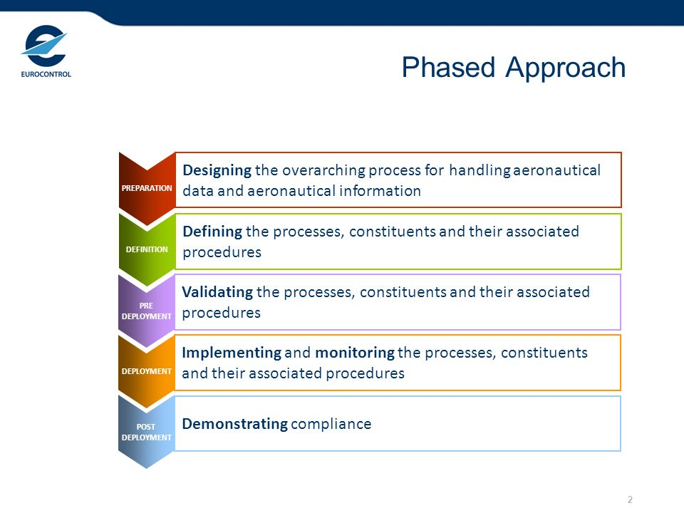 2 Phased Approach PREPARATION DEFINITION PRE DEPLOYMENT POST DEPLOYMENT Designing the overarching process for handling aeronautical data and aeronautical information Defining the processes, constituents and their associated procedures Validating the processes, constituents and their associated procedures Implementing and monitoring the processes, constituents and their associated procedures Demonstrating compliance