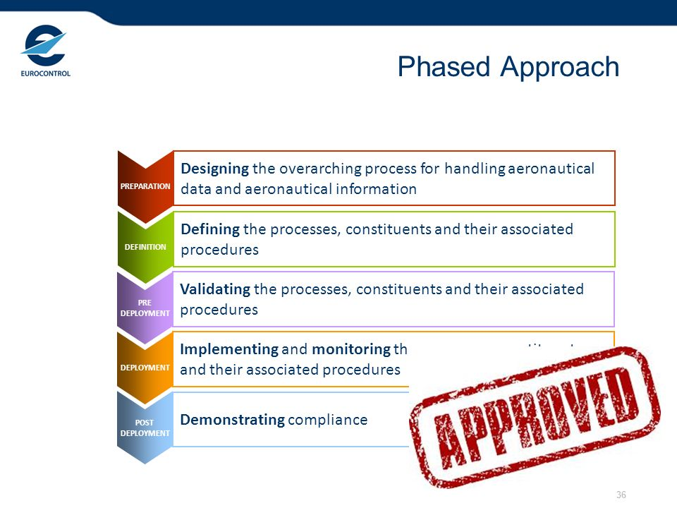 36 Phased Approach PREPARATION DEFINITION PRE DEPLOYMENT POST DEPLOYMENT Designing the overarching process for handling aeronautical data and aeronautical information Defining the processes, constituents and their associated procedures Validating the processes, constituents and their associated procedures Implementing and monitoring the processes, constituents and their associated procedures Demonstrating compliance