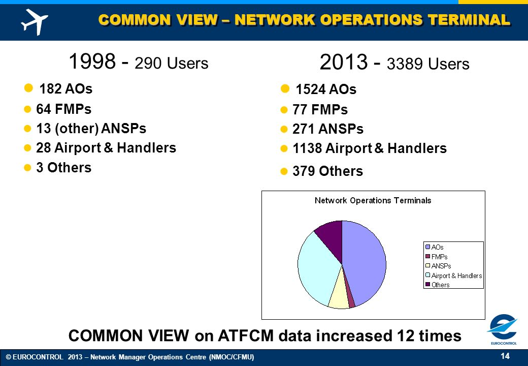 14 © EUROCONTROL 2013 – Network Manager Operations Centre (NMOC/CFMU) COMMON VIEW – NETWORK OPERATIONS TERMINAL 1998 - 290 Users 182 AOs 64 FMPs 13 (o