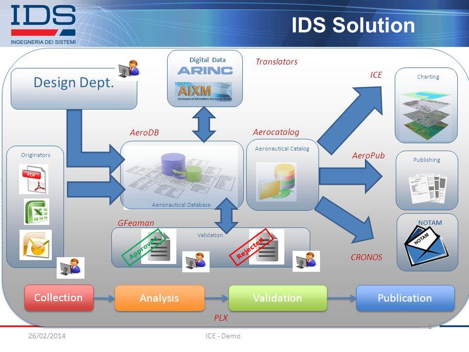 Charting Originators 26/02/2014 8 IDS Solution Digital Data Aeronautical Catalog Aeronautical Database Translators AeroDB ICE Design Dept. ICE - Demo