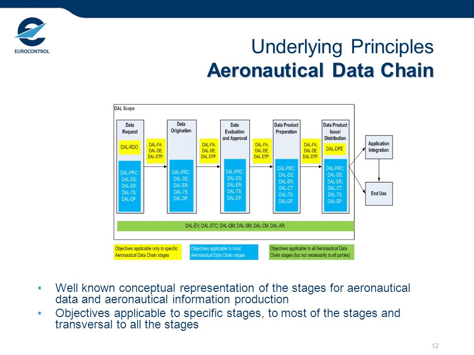 12 Aeronautical Data Chain Underlying Principles Aeronautical Data Chain Well known conceptual representation of the stages for aeronautical data and