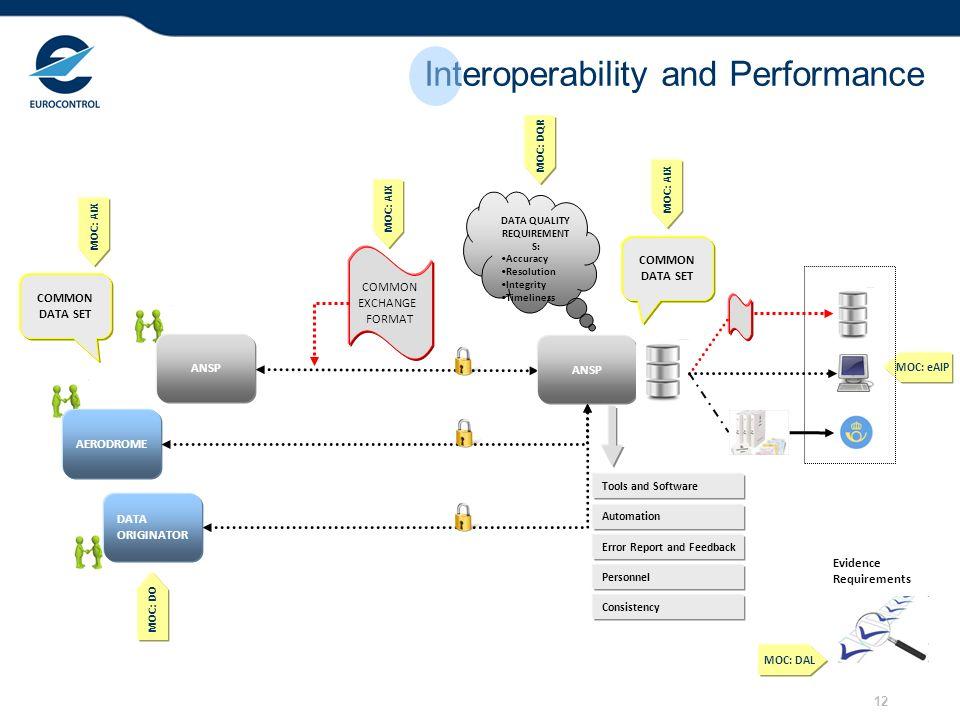 12 Interoperability and Performance ANSP AERODROME DATA ORIGINATOR ANSP COMMON DATA SET COMMON DATA SET COMMON EXCHANGE FORMAT MOC: AIX DATA QUALITY R