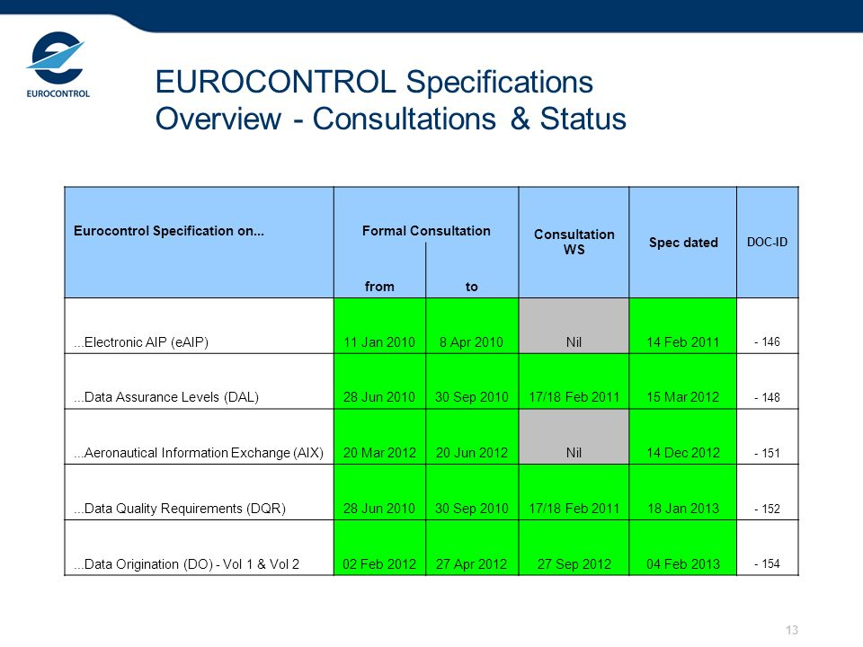 13 EUROCONTROL Specifications Overview - Consultations & Status Eurocontrol Specification on...Formal Consultation Consultation WS Spec dated DOC-ID fromto...Electronic AIP (eAIP)11 Jan 20108 Apr 2010Nil14 Feb 2011 - 146...Data Assurance Levels (DAL)28 Jun 201030 Sep 201017/18 Feb 201115 Mar 2012 - 148...Aeronautical Information Exchange (AIX)20 Mar 201220 Jun 2012Nil14 Dec 2012 - 151...Data Quality Requirements (DQR)28 Jun 201030 Sep 201017/18 Feb 201118 Jan 2013 - 152...Data Origination (DO) - Vol 1 & Vol 202 Feb 201227 Apr 201227 Sep 201204 Feb 2013 - 154