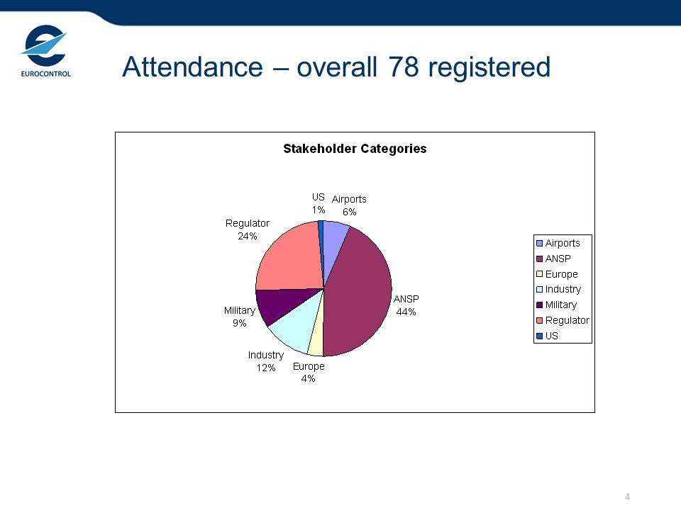4 Attendance – overall 78 registered