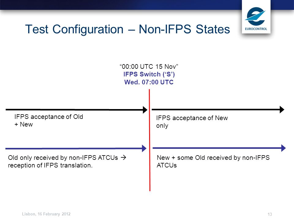 Lisbon, 16 February 2012 13 Test Configuration – Non-IFPS States 00:00 UTC 15 Nov IFPS Switch (S) Wed. 07:00 UTC IFPS acceptance of Old + New IFPS acc