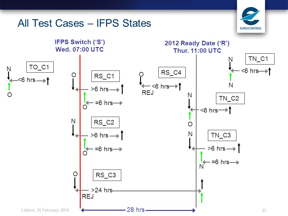 Lisbon, 16 February 2012 23 All Test Cases – IFPS States IFPS Switch (S) Wed. 07:00 UTC 2012 Ready Date (R) Thur. 11:00 UTC <6 hrs O N TO_C1 <6 hrs N