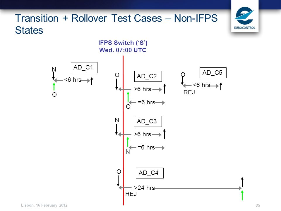 Lisbon, 16 February 2012 25 Transition + Rollover Test Cases – Non-IFPS States IFPS Switch (S) Wed. 07:00 UTC <6 hrs O N AD_C1 >6 hrs O O AD_C2 =6 hrs