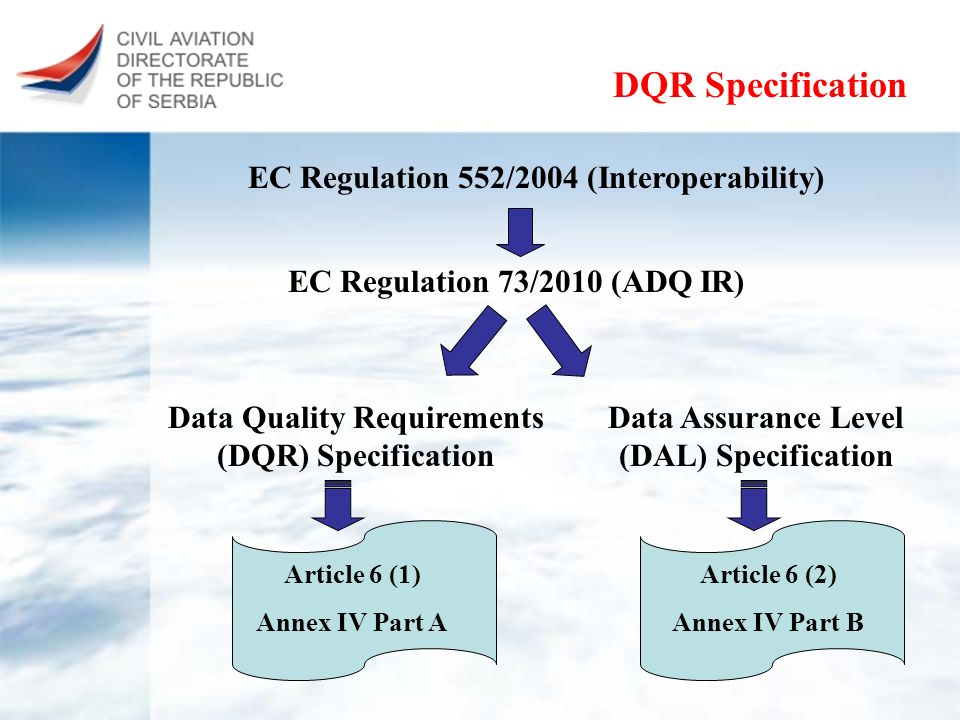 Advantages Combines requirements from different ICAO Annexes Brings safety to AIS into more details Connects with DAL Specification Annex C can be used in oversight process