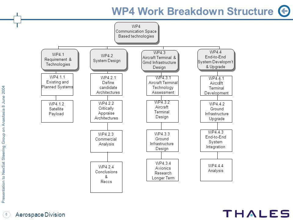 6 Presentation to NexSat Steering Group on Anastasia 8 June 2004 Aerospace Division WP4 Work Breakdown Structure WP4.4.1 Aircraft Terminal Development WP4.4.4 Analysis WP4.4.2 Ground Infrastructure Upgrade WP4.4.3 End-to-End System Integration WP4.3.4 Avionics Research Longer Term WP4.3.3 Ground Infrastructure Design WP4.3.2 Aircraft Terminal Design WP4.3.1 Aircraft Terminal Technology Assessment WP4.2.4 Conclusions & Reccs WP4.2.2 Critically Appraise Architectures WP4.2.3 Commercial Analysis WP4.2.1 Define candidate Architectures WP4.1.1 Existing and Planned Systems WP4.1.2 Satellite Payload WP4.2 System Design WP4.1 Requirement & Technologies WP4 Communication Space Based technologies WP4.3 Aircraft Terminal & Grnd Infrastructure Design WP4.4 End-to-End System Developmt & Upgrade