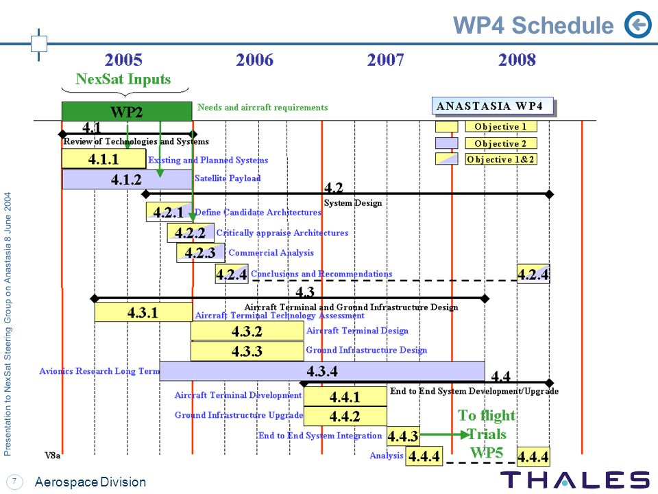 7 Presentation to NexSat Steering Group on Anastasia 8 June 2004 Aerospace Division WP4 Schedule