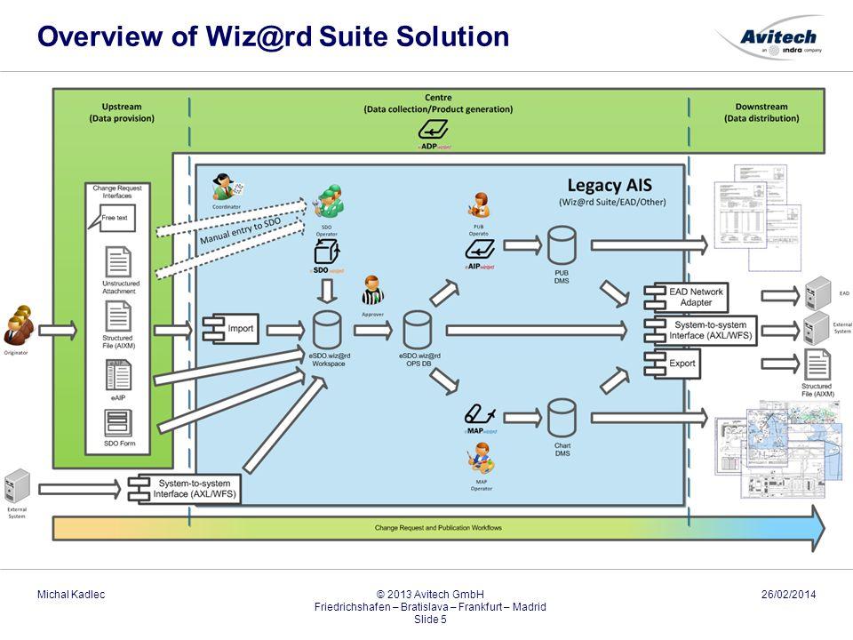 Overview of Wiz@rd Suite Solution 26/02/2014Michal Kadlec © 2013 Avitech GmbH Friedrichshafen – Bratislava – Frankfurt – Madrid Slide 5