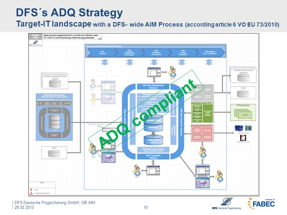 10 DFS´s ADQ Strategy Target-IT landscape with a DFS- wide AIM Process (according article 6 VO EU 73/2010) DFS Deutsche Flugsicherung GmbH, GB AIM 28.