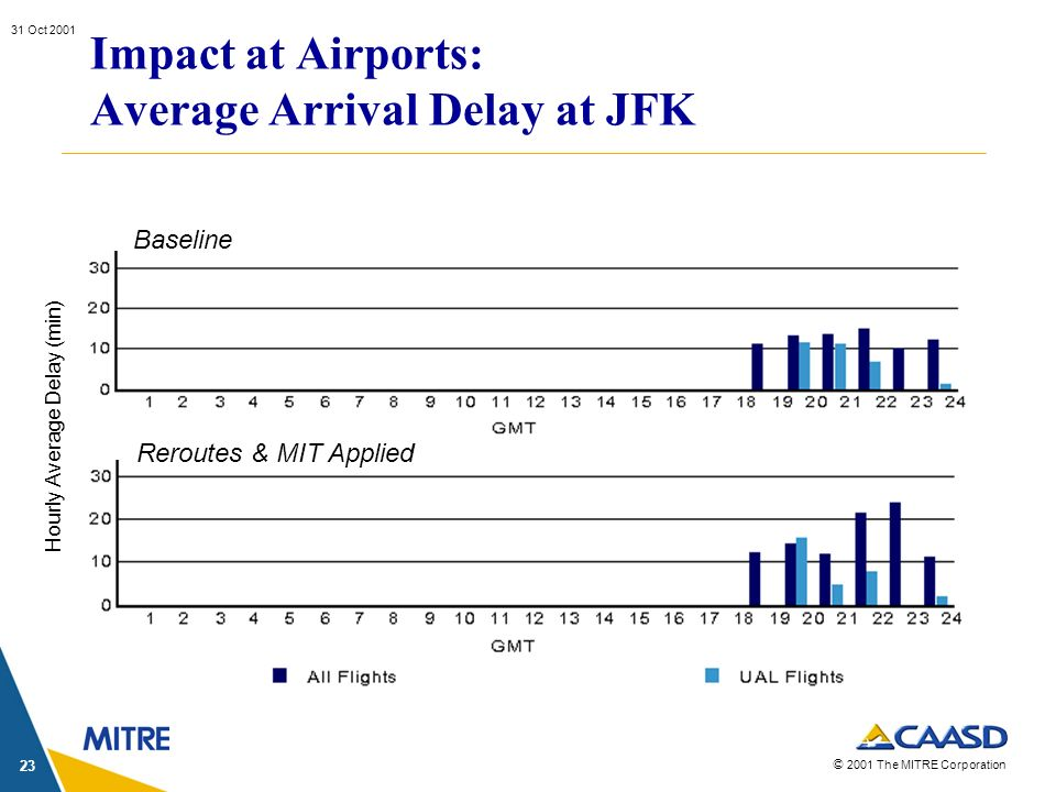 © 2001 The MITRE Corporation 31 Oct 2001 23 Impact at Airports: Average Arrival Delay at JFK Baseline Reroutes & MIT Applied Hourly Average Delay (min