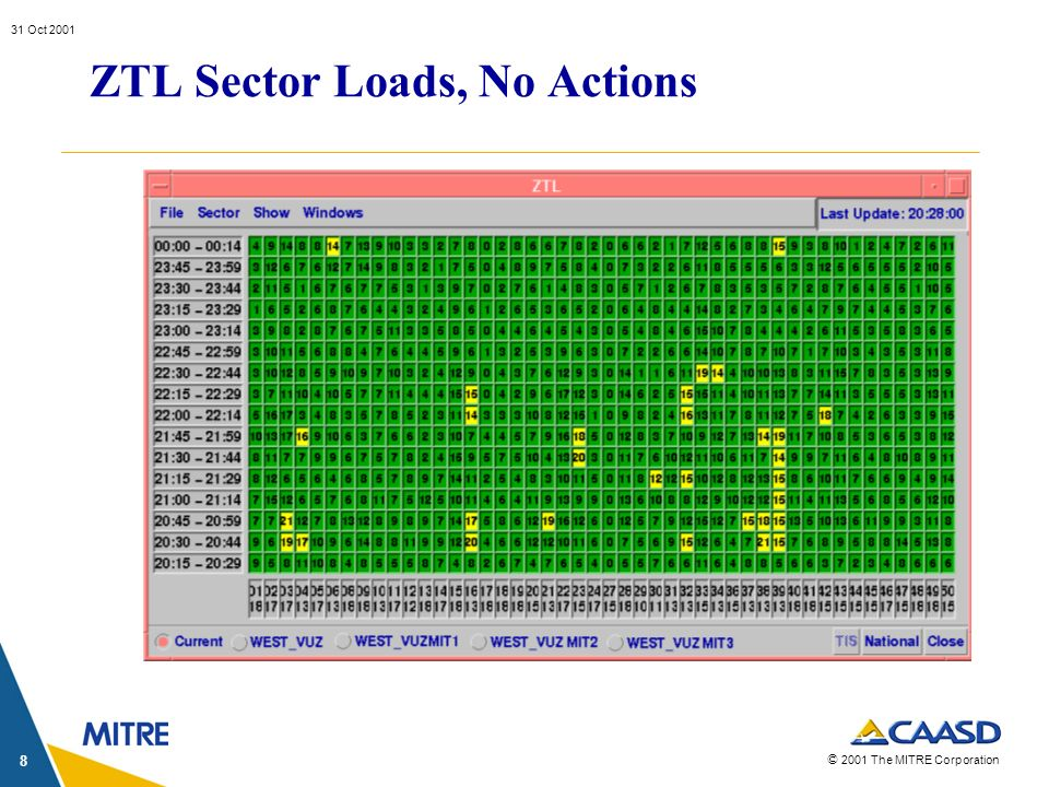 © 2001 The MITRE Corporation 31 Oct 2001 8 ZTL Sector Loads, No Actions