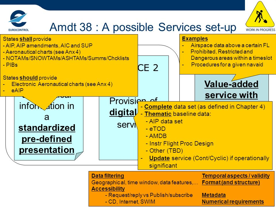 12 Amdt 38 : A possible Services set-up SERVICE 1 Provision of aeronautical information in a standardized pre-defined presentation SERVICE 2 Provision