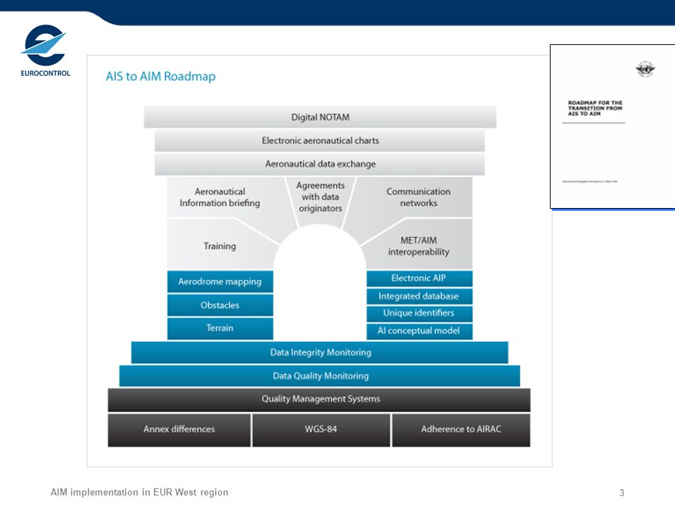 AIM implementation in EUR West region 3