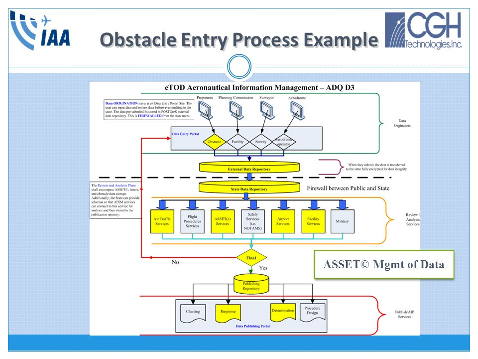 Obstacle Entry Process Example ASSET© Mgmt of Data
