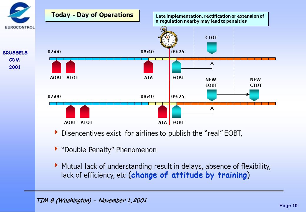 Page 10 BRUSSELS CDM 2001 TIM 8 (Washington) - November 1,2001 Disencentives exist for airlines to publish the real EOBT, Double Penalty Phenomenon Mu