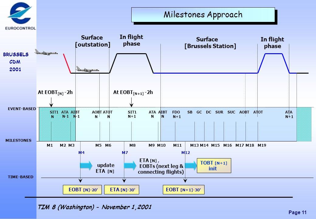 Page 11 BRUSSELS CDM 2001 TIM 8 (Washington) - November 1,2001 EOBT [N+1]-30 TOBT [N+1] init Milestones Approach TIME-BASED ETA [N], EOBTs (next leg &