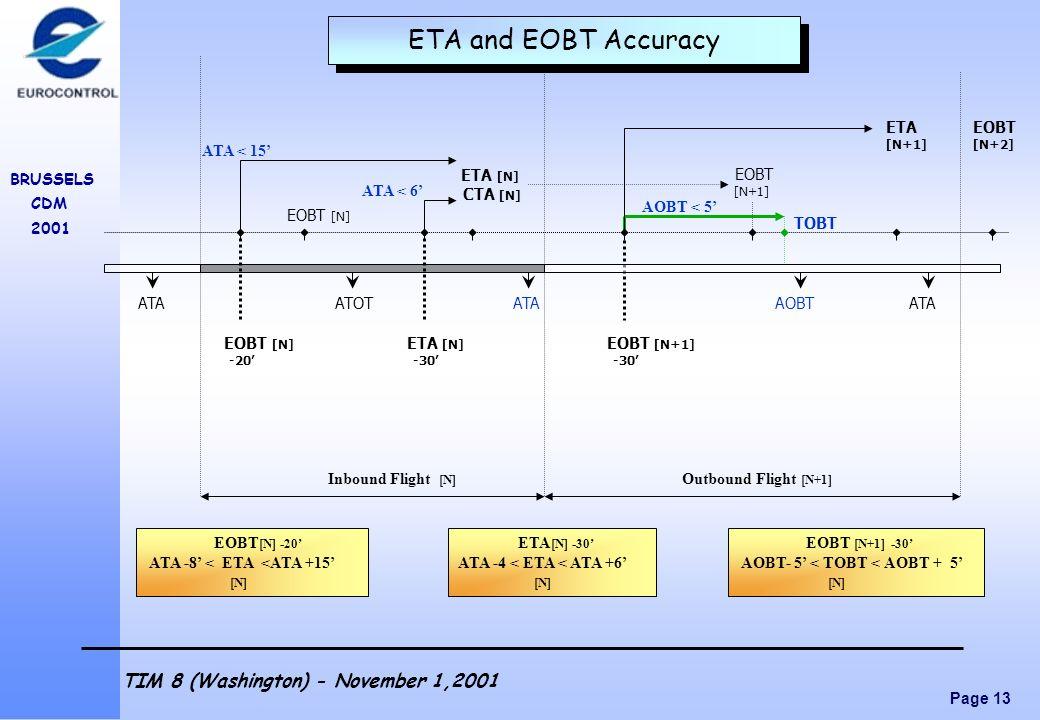 Page 13 BRUSSELS CDM 2001 TIM 8 (Washington) - November 1,2001 EOBT [N] -20 EOBT [N] ETA [N] CTA [N] TOBT ETA EOBT [N+1] [N+2] EOBT [N+1] Inbound Flig