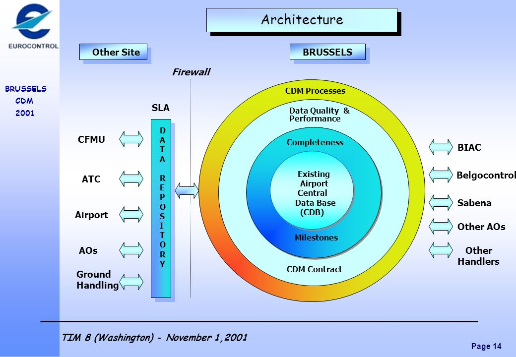 Page 14 BRUSSELS CDM 2001 TIM 8 (Washington) - November 1,2001 Existing Airport Central Data Base (CDB) Completeness Data Quality & Milestones Perform