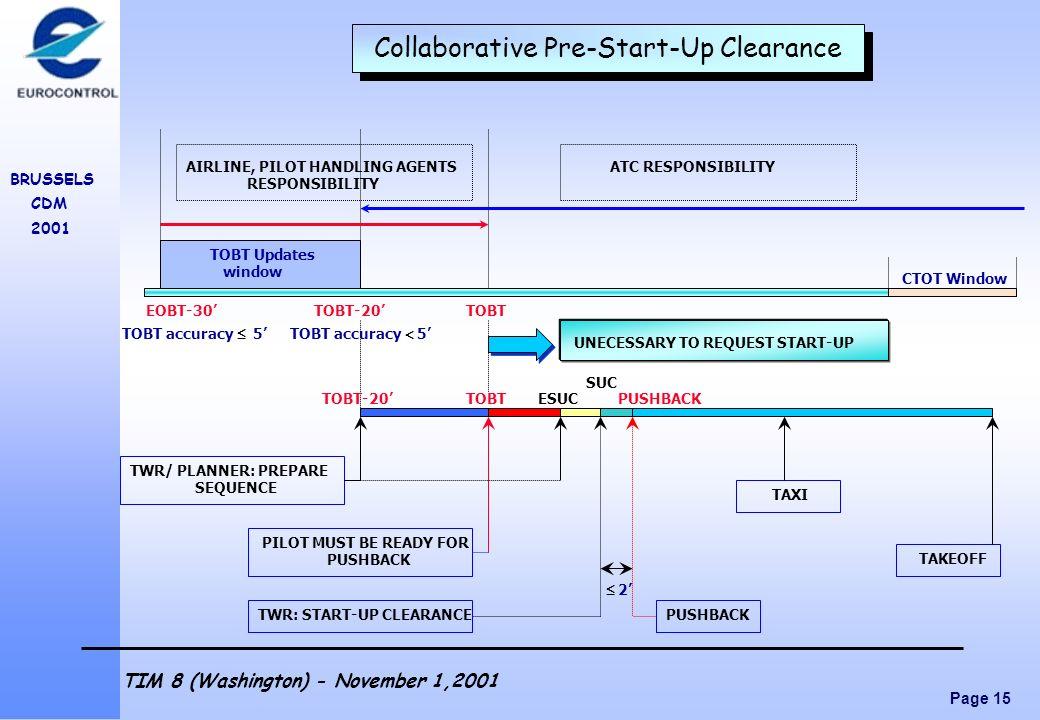 Page 15 BRUSSELS CDM 2001 TIM 8 (Washington) - November 1,2001 Collaborative Pre-Start-Up Clearance TOBTTOBT-20 TOBT Updates window EOBT-30 AIRLINE, P