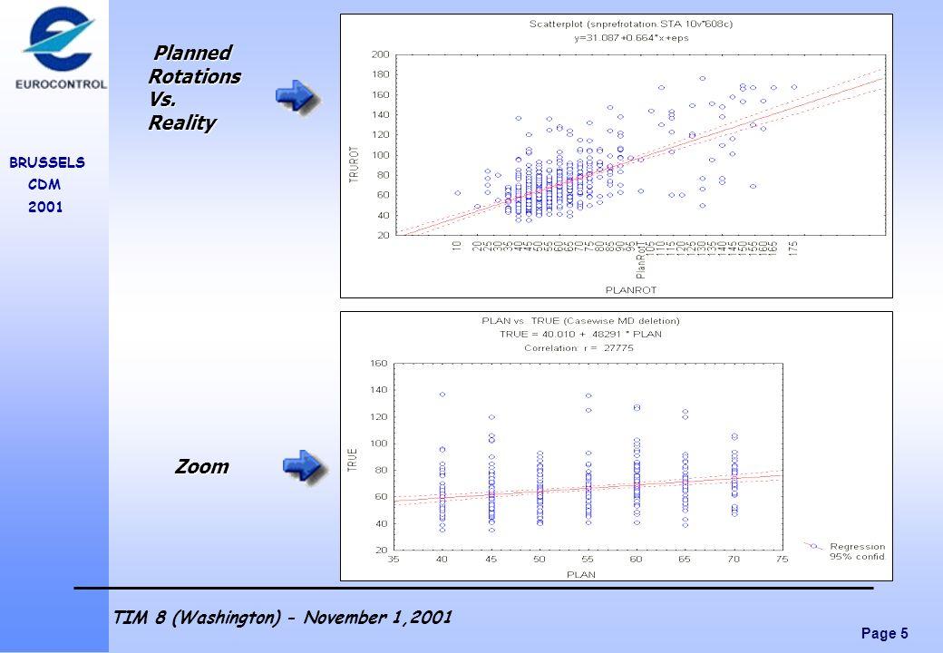 Page 5 BRUSSELS CDM 2001 TIM 8 (Washington) - November 1,2001 Planned PlannedRotationsVs.Reality Zoom Zoom