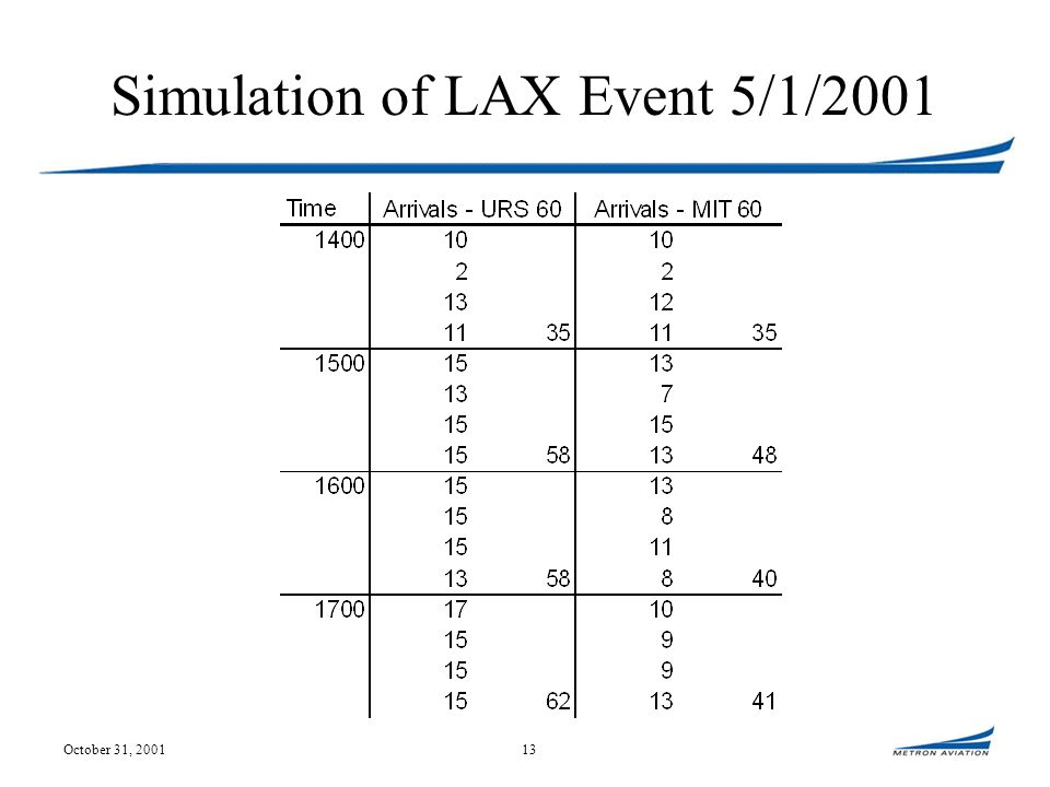 October 31, 200113 Simulation of LAX Event 5/1/2001