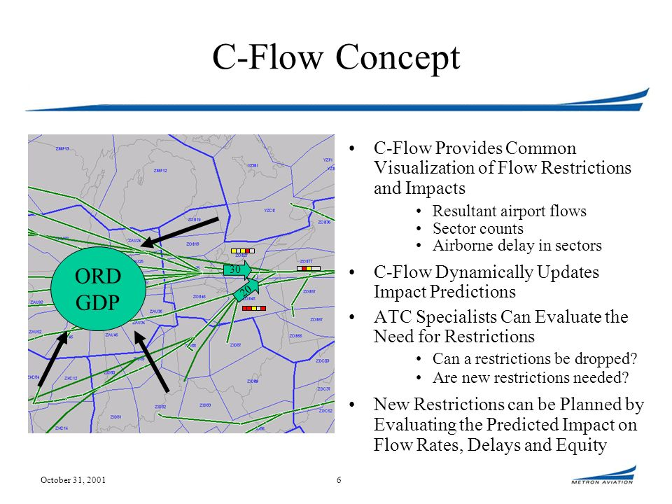 October 31, 20016 C-Flow Concept C-Flow Provides Common Visualization of Flow Restrictions and Impacts Resultant airport flows Sector counts Airborne delay in sectors C-Flow Dynamically Updates Impact Predictions ATC Specialists Can Evaluate the Need for Restrictions Can a restrictions be dropped.