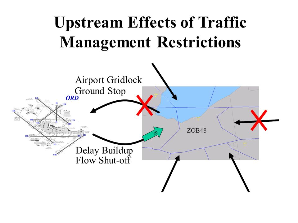 Cumulative Effects of Traffic Management Restrictions Even Arrival Flow with GDP 20 Slots Lost with MITs