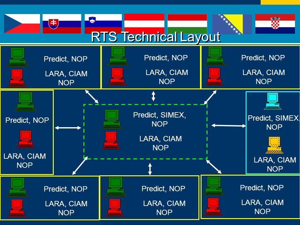 RTS Technical Layout Predict, NOP LARA, CIAM NOP Predict, SIMEX, NOP LARA, CIAM NOP Predict, NOP LARA, CIAM NOP Predict, NOP LARA, CIAM NOP Predict, NOP LARA, CIAM NOP Predict, NOP LARA, CIAM NOP Predict, NOP LARA, CIAM NOP Predict, NOP LARA, CIAM NOP Predict, SIMEX, NOP LARA, CIAM NOP