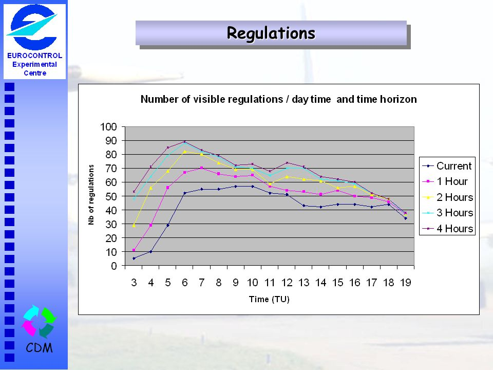 CDM RegulationsRegulations