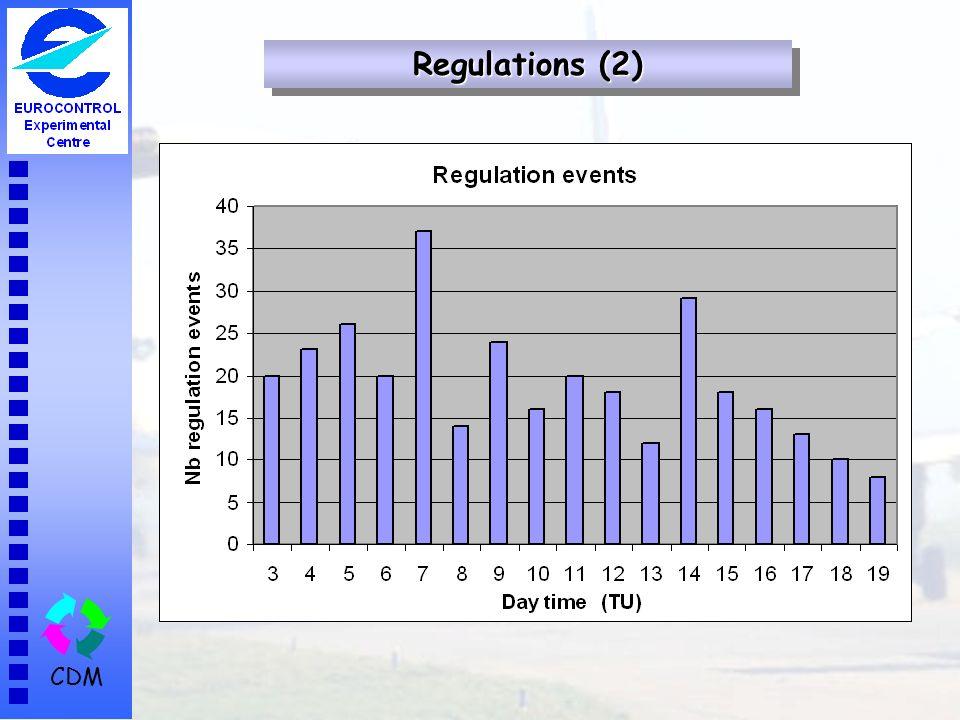 Regulations (2)