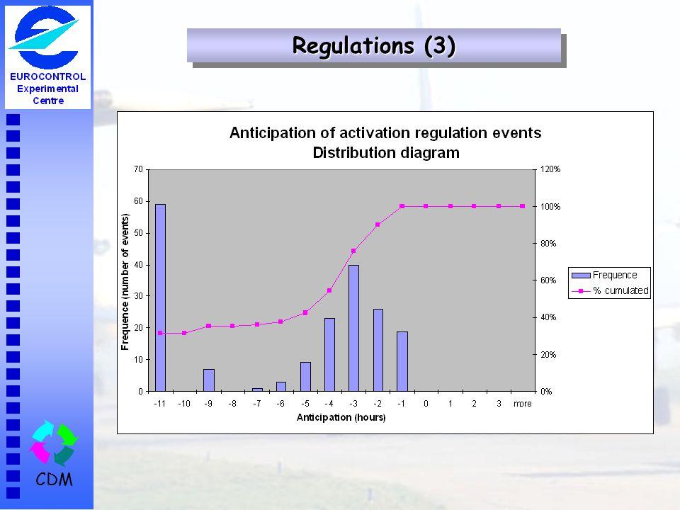 CDM Regulations (3)