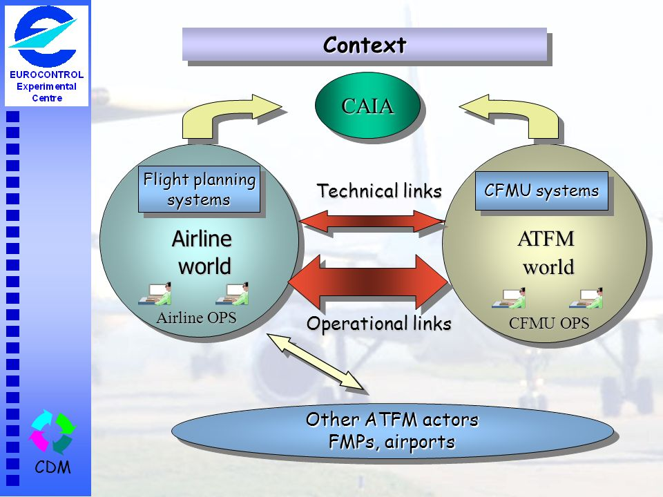 CDM Airline world world Flight planning systems systems Airline OPS ATFM world world CFMU systems CFMU OPS Technical links Operational links Other ATFM actors FMPs, airports Other ATFM actors FMPs, airports ContextContext CAIACAIA