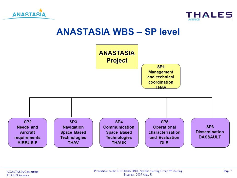 ANASTASIA Consortium THALES Avionics Presentation to the EUROCONTROL NextSat Steering Group 6 th Meeting Brussels, 2005 May, 31 Page 7 ANASTASIA WBS –