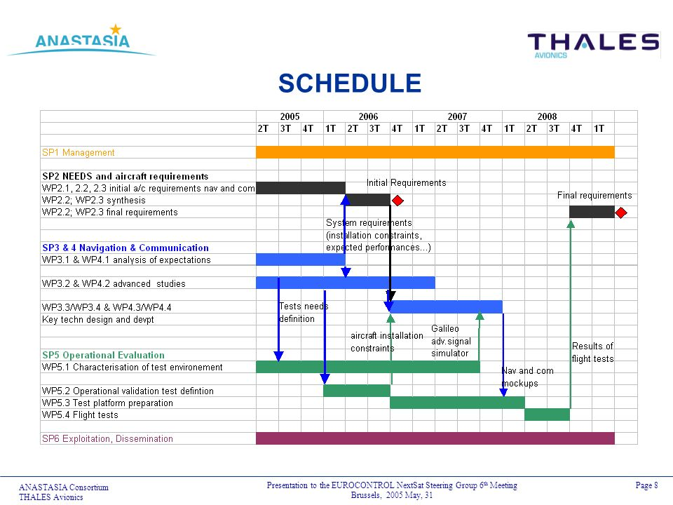 ANASTASIA Consortium THALES Avionics Presentation to the EUROCONTROL NextSat Steering Group 6 th Meeting Brussels, 2005 May, 31 Page 8 SCHEDULE