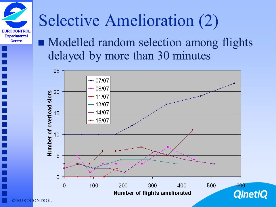 © EUROCONTROL Selective Amelioration n AOs request amelioration of delayed flights that have become critical - e.g.
