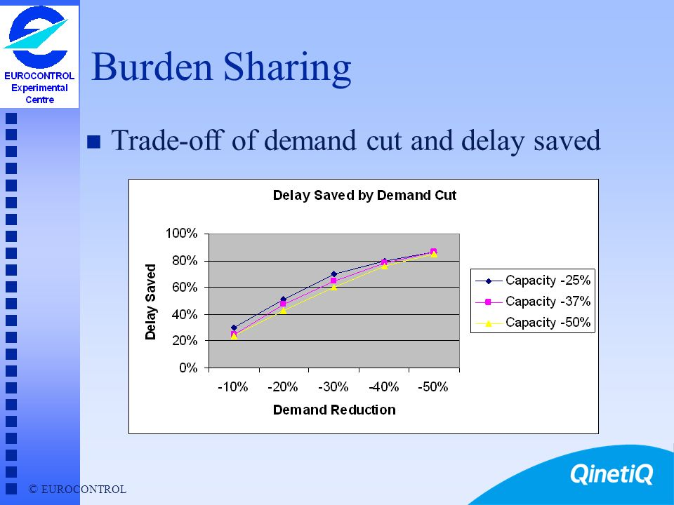 © EUROCONTROL Burden Sharing n Applicable when capacity shortfall expected u to avoid delays, must reduce demand u all make agreed proportional reduct