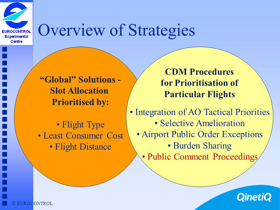© EUROCONTROL Burden Sharing - Conclusions n Implement as fully structured collaborative process u strategic or pre-tactical n Recommended next steps u refine guidelines for demand reduction - especially among smaller operators u develop collaborative procedures u apply in trial cases