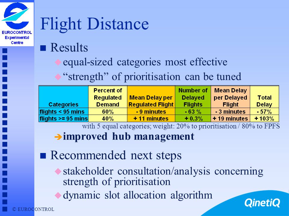 © EUROCONTROL Global Prioritisation Strategies (2) n Flight Type rejected u 75% of regulated flights in high-priority class è prioritisation ineffecti