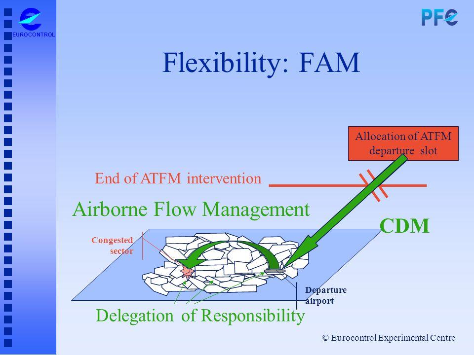 © Eurocontrol Experimental Centre EUROCONTROL Flexibility: FAM Congested sector Departure airport End of ATFM intervention Allocation of ATFM departur