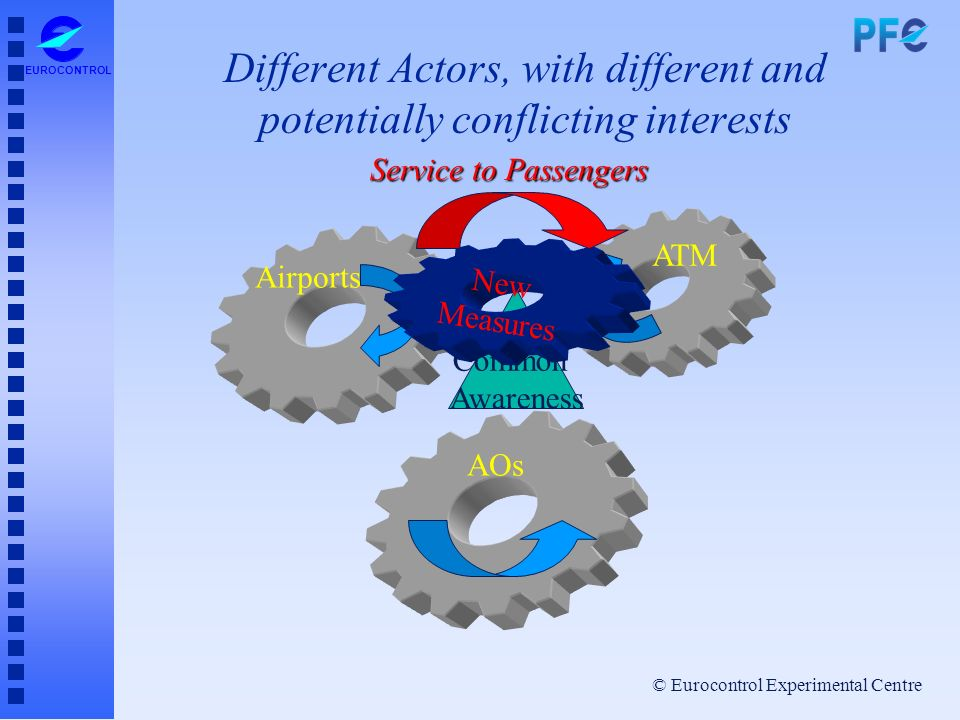 © Eurocontrol Experimental Centre EUROCONTROL Different Actors, with different and potentially conflicting interests ATM Airports AOs Common Awareness