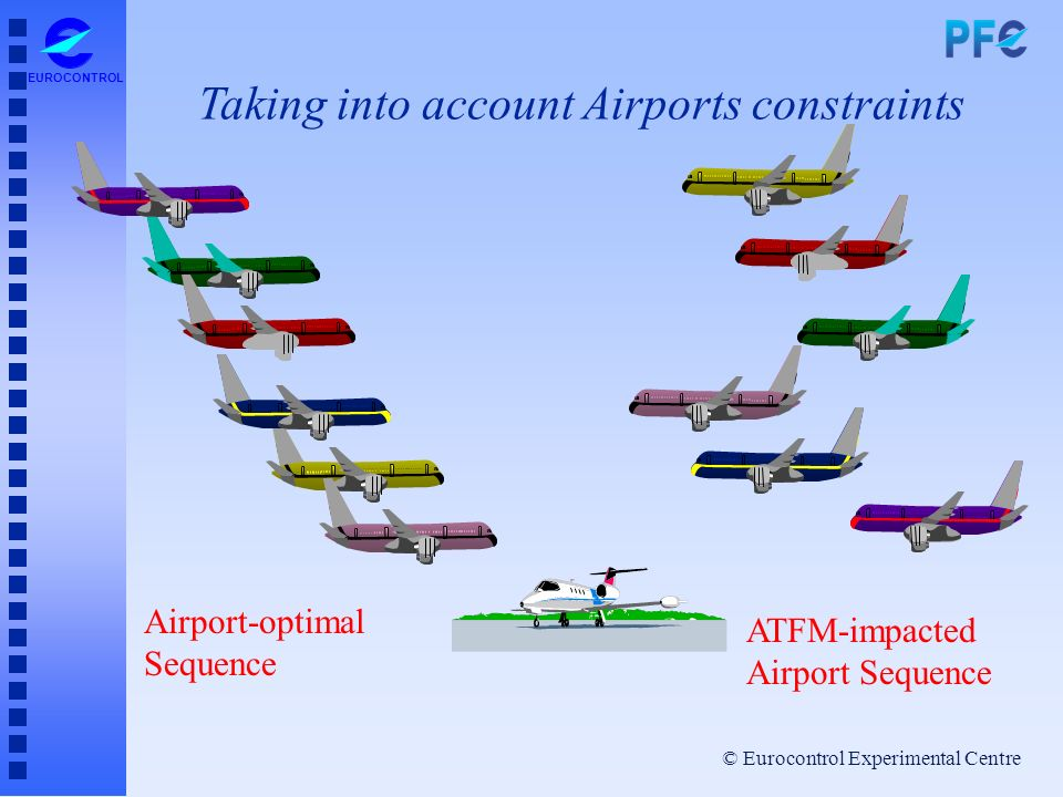 © Eurocontrol Experimental Centre EUROCONTROL Airport-optimal Sequence ATFM-impacted Airport Sequence Taking into account Airports constraints