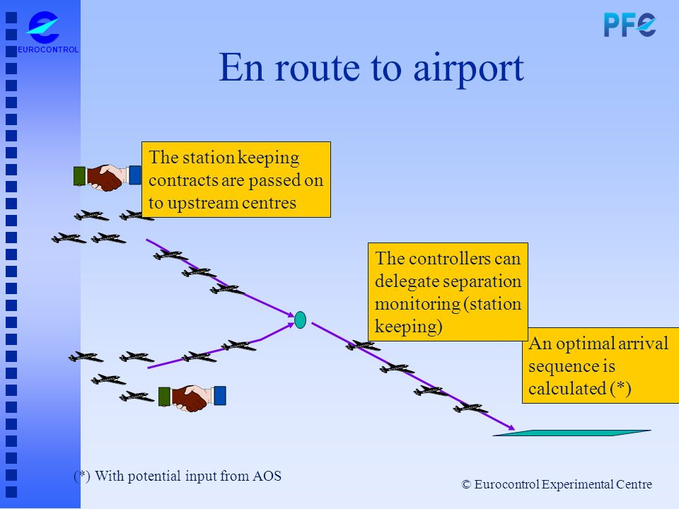 © Eurocontrol Experimental Centre EUROCONTROL En route to airport An optimal arrival sequence is calculated (*) The controllers can delegate separatio