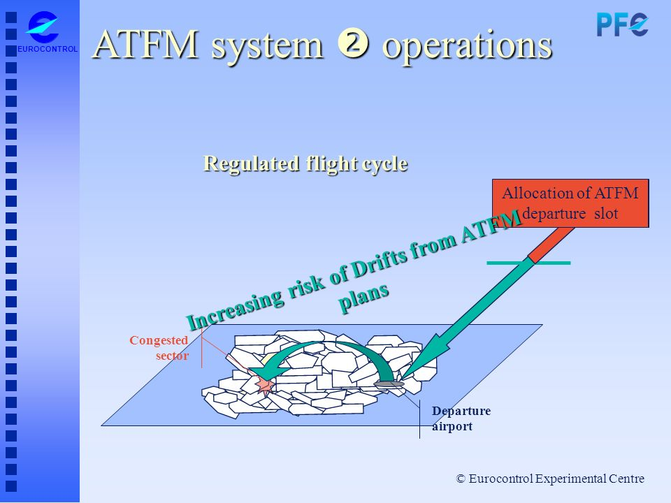 © Eurocontrol Experimental Centre EUROCONTROL Congested sector Departure airport Regulated flight cycle Allocation of ATFM departure slot Increasing r