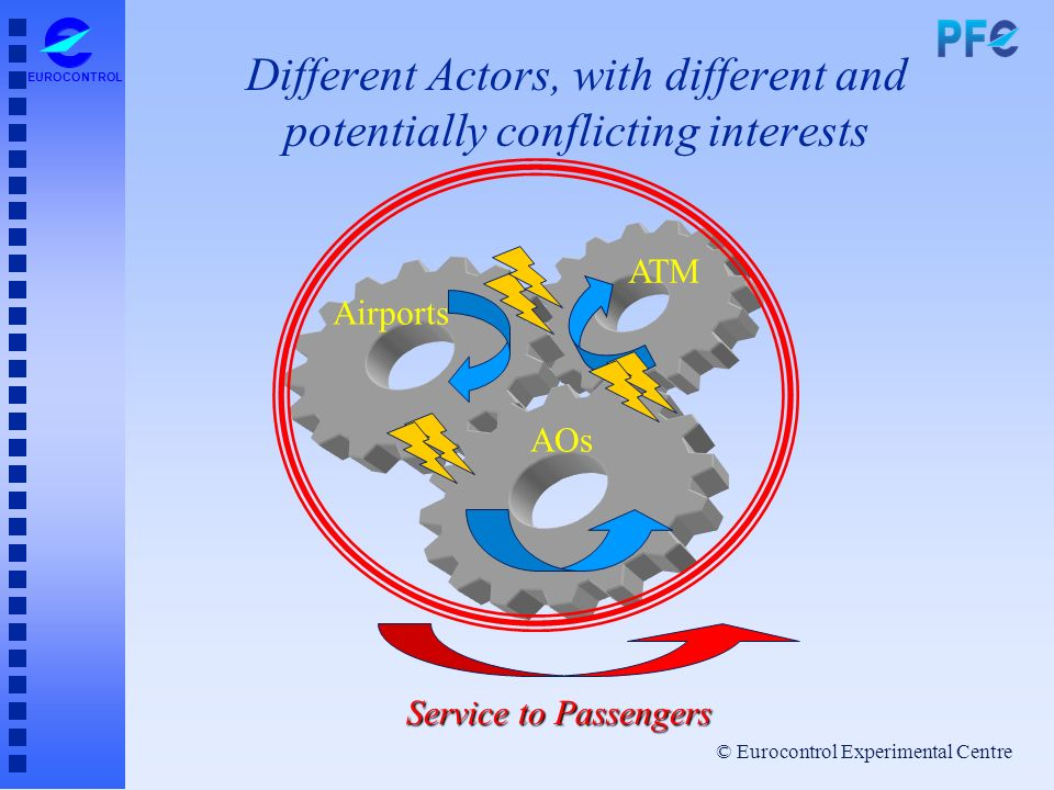© Eurocontrol Experimental Centre EUROCONTROL Different Actors, with different and potentially conflicting interests ATM Airports AOs Service to Passe