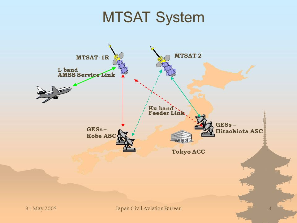 31 May 2005Japan Civil Aviation Bureau4 MTSAT System Tokyo ACC GESs– Hitachi-ASC GESs– Kobe ASC MTSAT-1R - Feeder Link L band AMSS Service Link Tokyo ACC GESs– HitachiotaASC GESs– Kobe ASC MTSAT-1R 2 Ku band Feeder Link AMSS Service Link